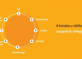 8 koraka u oblikovanju uspjesnih infografika