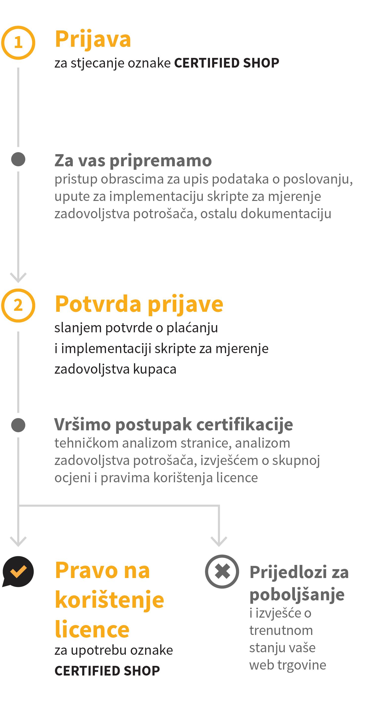 mrežne stranice za izvješća o potrošačima