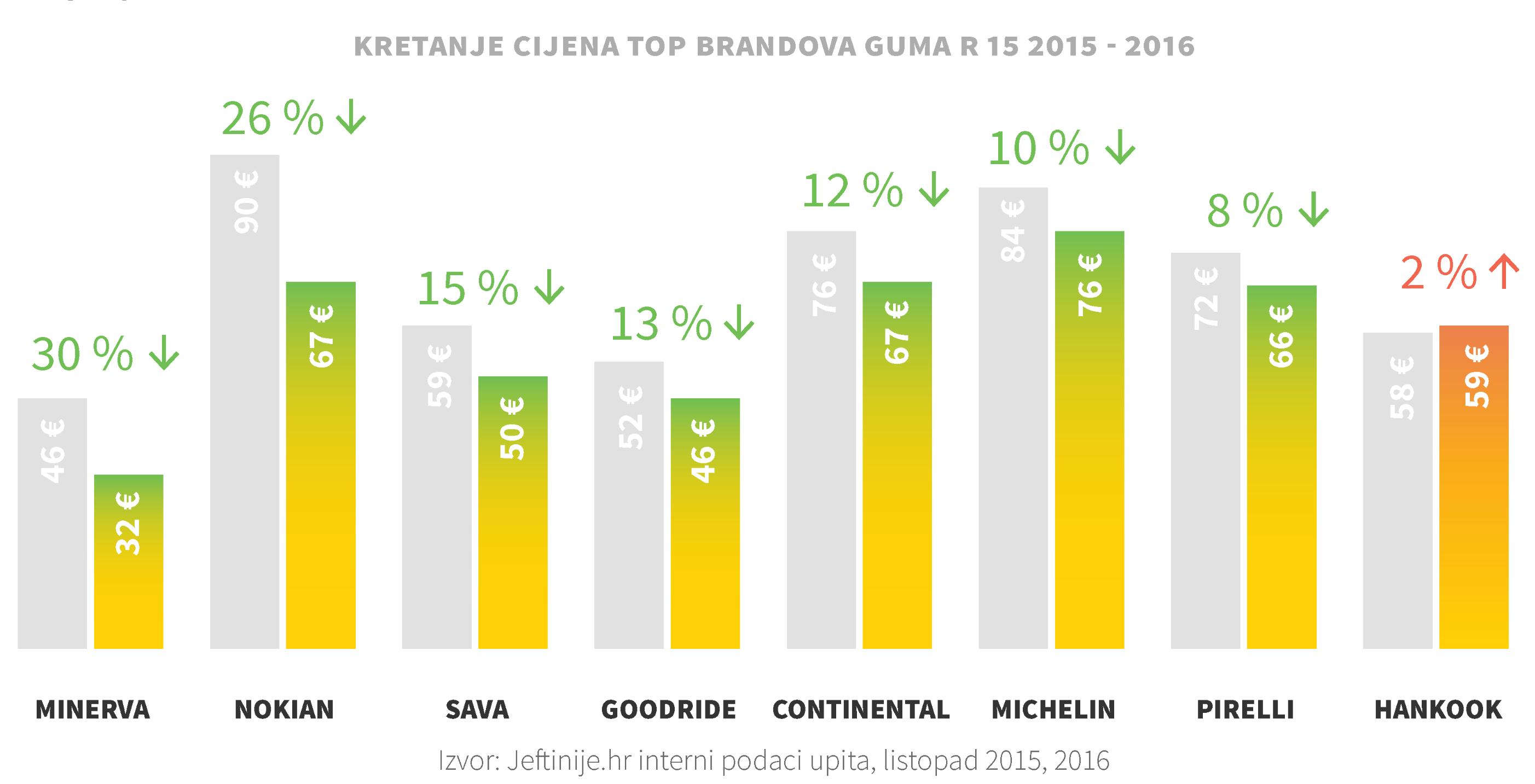 trendkiwi_graf-kretanje-cjena-top-bredova