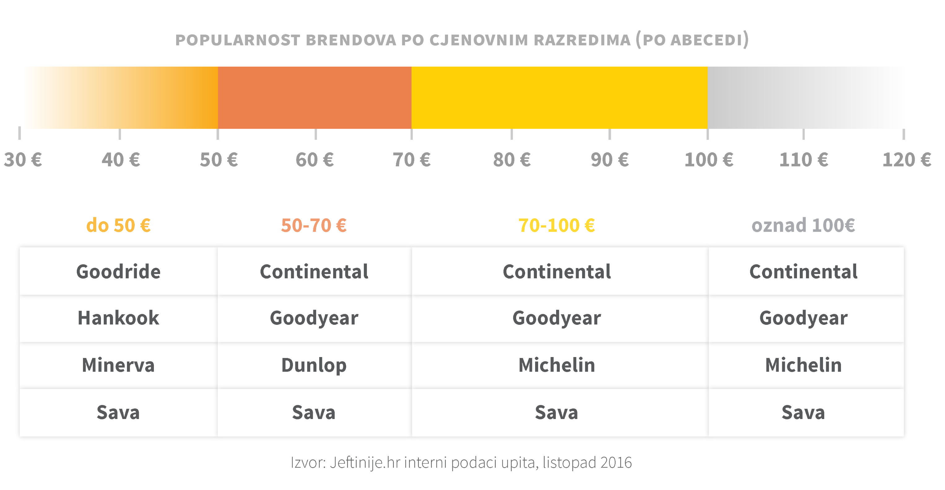 trendkiwi_graf-popularnost-brendova
