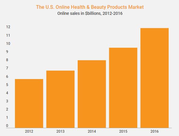 graf-rast-ljepota_zdravlje